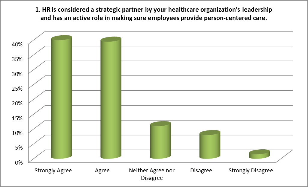 Does HR Have a Real Impact on Resident Care?
