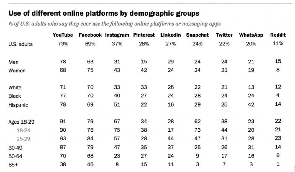 Sage Age Demographic Chart