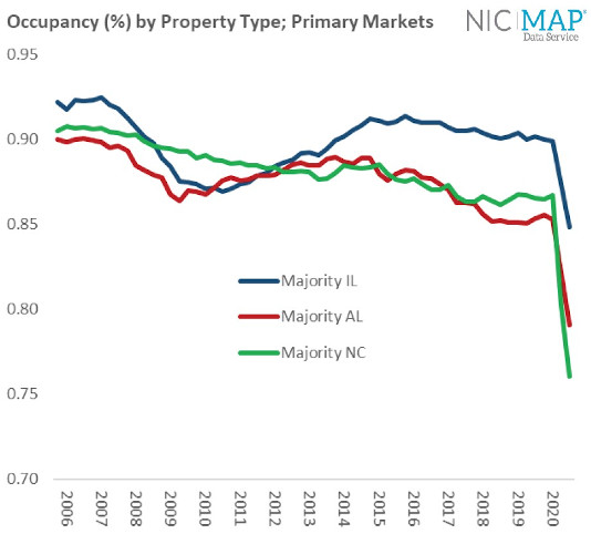 NIC MAP Market Fundamentals