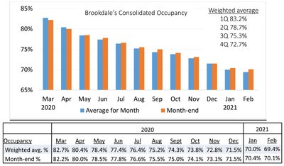 Brookdale Graph 3-2021